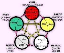 vijf elementenleer